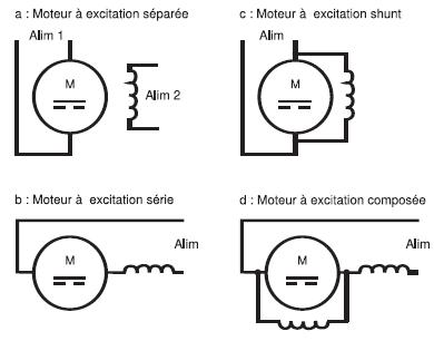 moteur-courant-continu-excitation